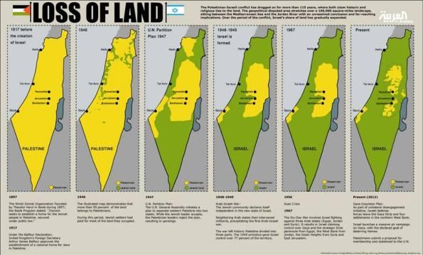 perampokan zionis yahudi thd palestina